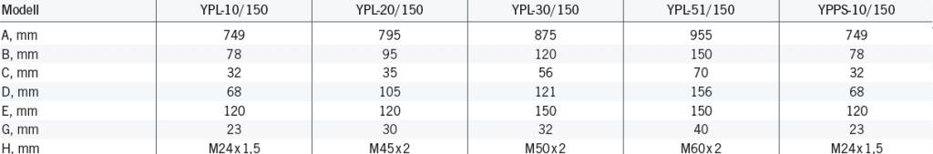 Rozměry YPL