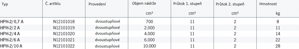 Technická data - Ruční pumpy pro dvojčinné válce model HPH
