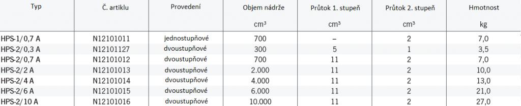 Technická data - Ruční pumpy pro jednočinné válce model HPS