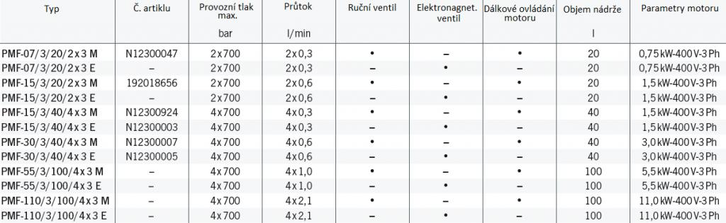 Víceproudé elektro-hydraulické agregáty model PMF - technická data